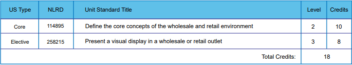 Wholesale and Retail SP1