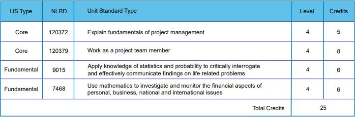 Project Management SP1
